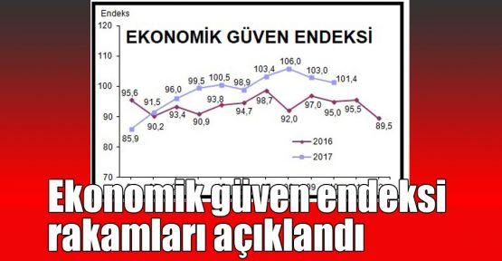 Ekonomik güven endeksi rakamları açıklandı