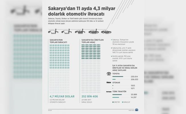 GRAFİKLİ - Sakarya'dan 11 ayda 4,3 milyar dolarlık otomotiv ihracatı
