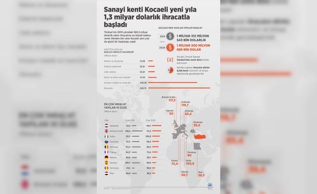 GRAFİKLİ - Sanayi kenti Kocaeli yeni yıla 1,3 milyar dolarlık ihracatla başladı