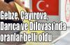 Gebze, Çayırova, Darıca ve Dilovası'nda oranlar belli oldu