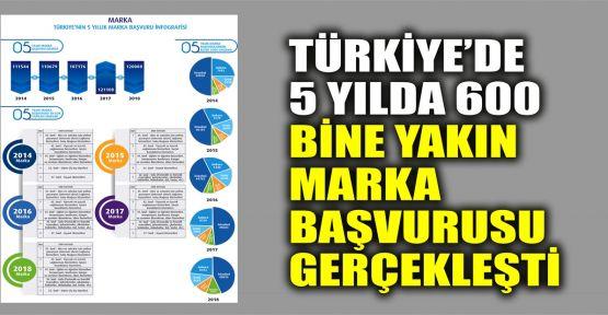 Türkiye'de 5 yılda 600 bine yakın marka başvurusu yapıldı